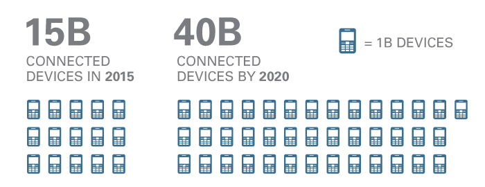 internet-of-things-connected-devices