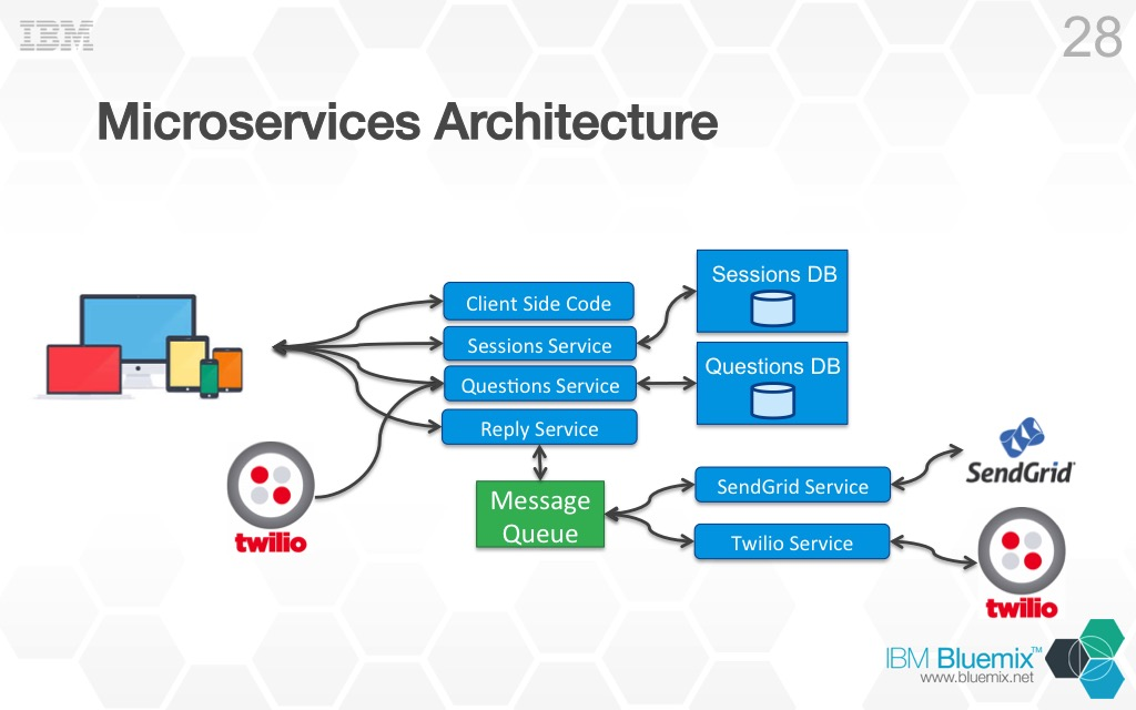 Using Microservices To Build Cloud Native Applications
