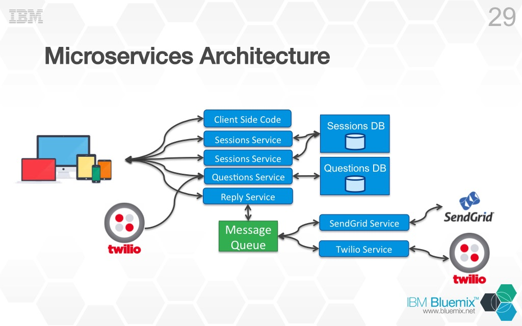 microservices from design to deployment pdf