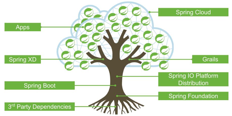 spring-io-tree